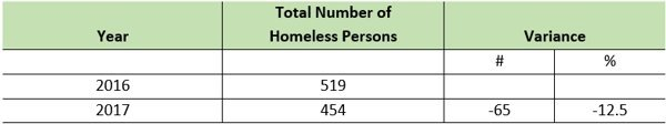 Total Number of Sheltered and Unsheltered